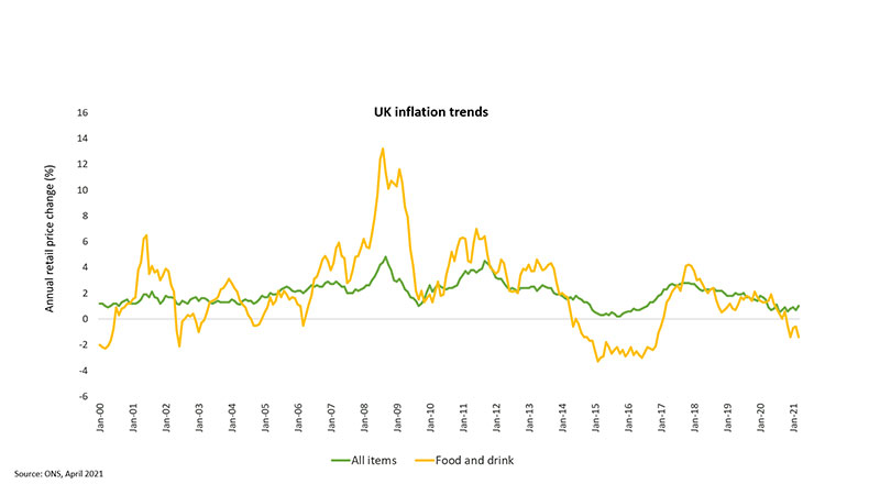 UK inflation trends chart