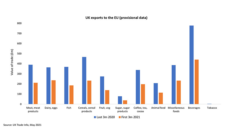 Provisional trade data chart