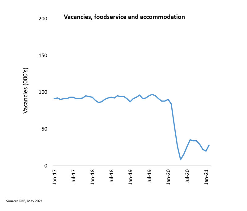 vacancies foodservice and accommodation chart