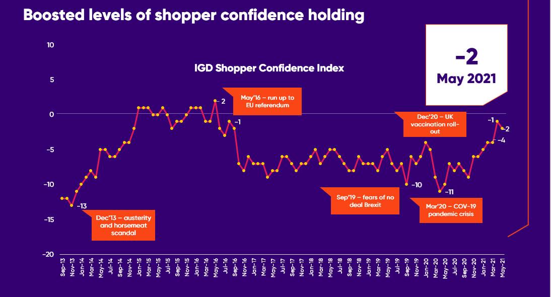 shopper confidence index graph