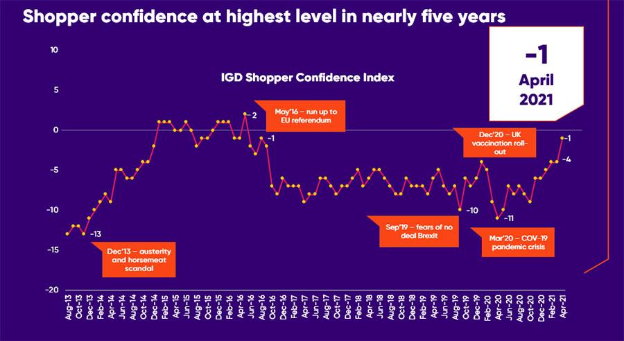 shopper confidence graph