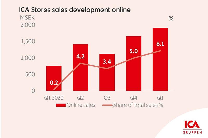 ICA stores sales development online graph