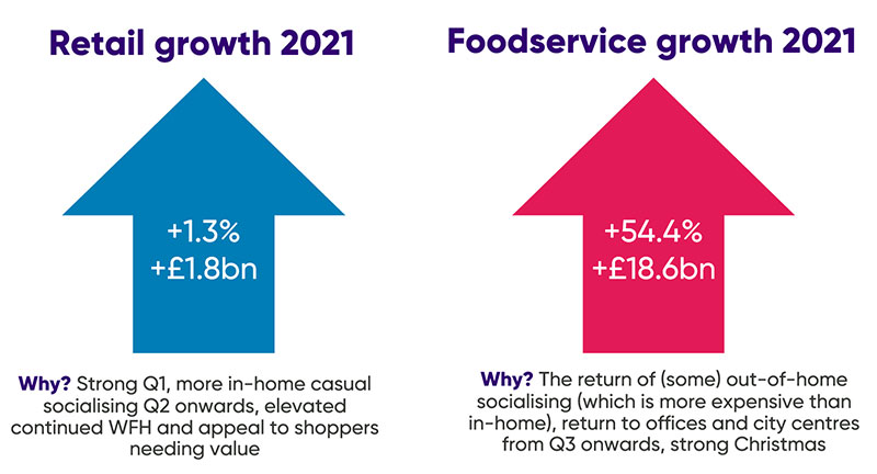 Retail and Food service growth 2021